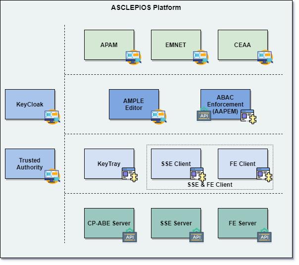 ASCLEPIOS Platform