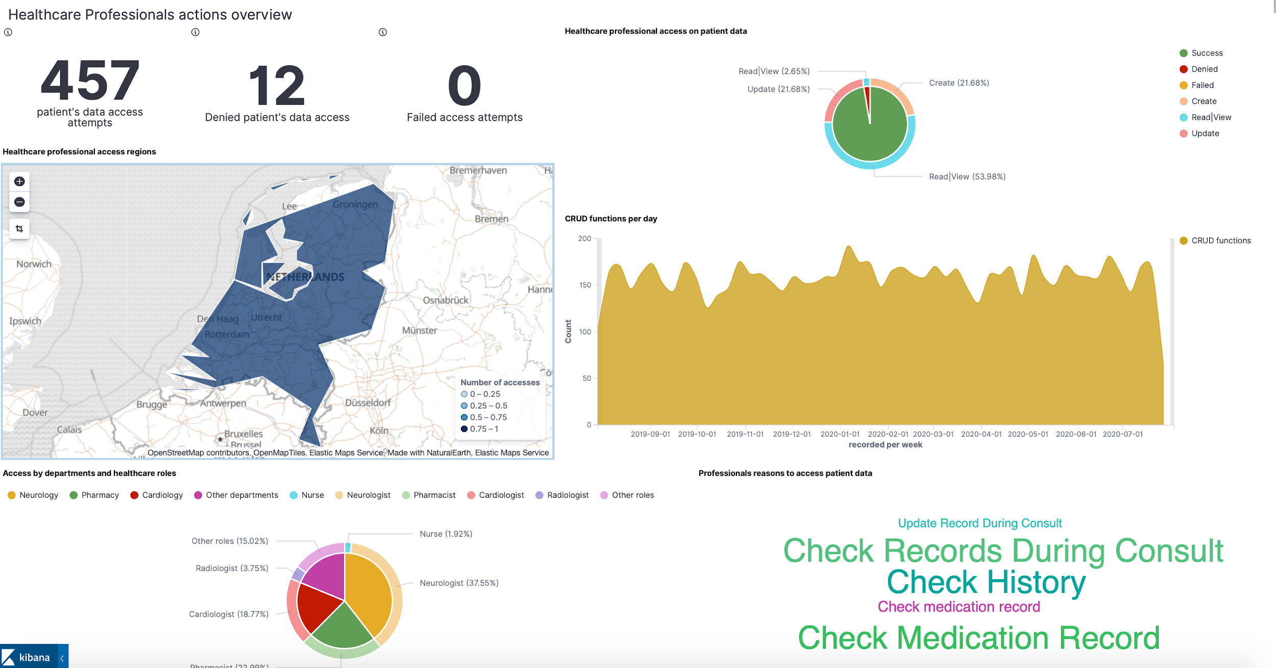 ASCLEPIOS Privacy Analytics Module (APAM)