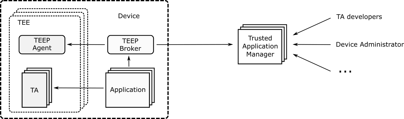 ASCLEPIOS Trusted Execution Environment Platform Deployer