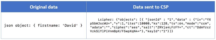 Symmetric Searchable Encryption - SSE
