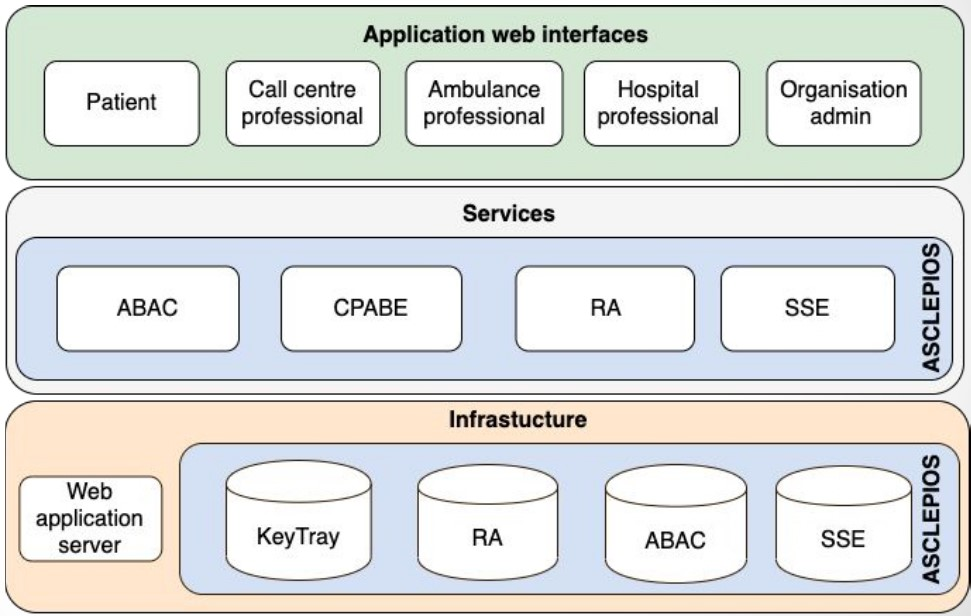 Figure 1: System Prototype for the Acute Stroke Care Use Case