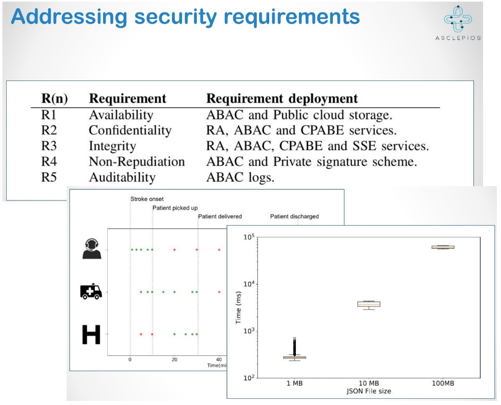 Figure 2: Addressing Security Requirements with the ASCLEPIOS Prototype (top), Initial Prototype Results (bottom)